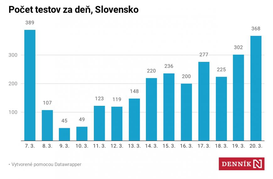 Slovensko, Česko, Európa akedy bude vrchol? Čerstvé grafy okoronavíruse