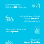 Wolt oslavuje prvé narodeniny vBratislave, zákazníkom bude tento víkend doručovať jedlo zadarmo
